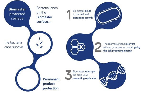 Biomaster additives works to inhibit the growth of active bacteria