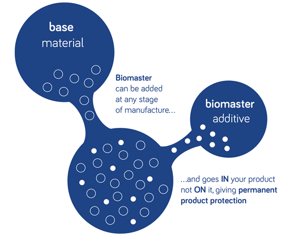 Biomaster additives can be added at any stage of the manufacture process for permanent product protection